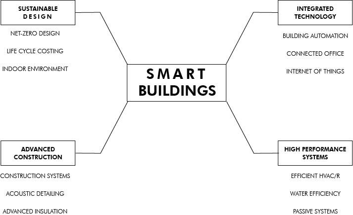 FOUR ASPECTS OF SMART BUILDINGS
